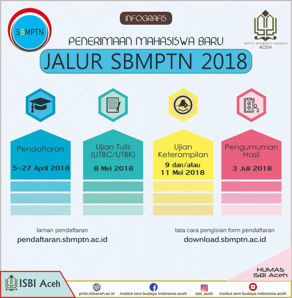 ISBI ACEH MEMBUKA PENDAFTARAN MAHASISWA BARU JALUR SBMPTN TAHUN AKADEMIK 2018/2019